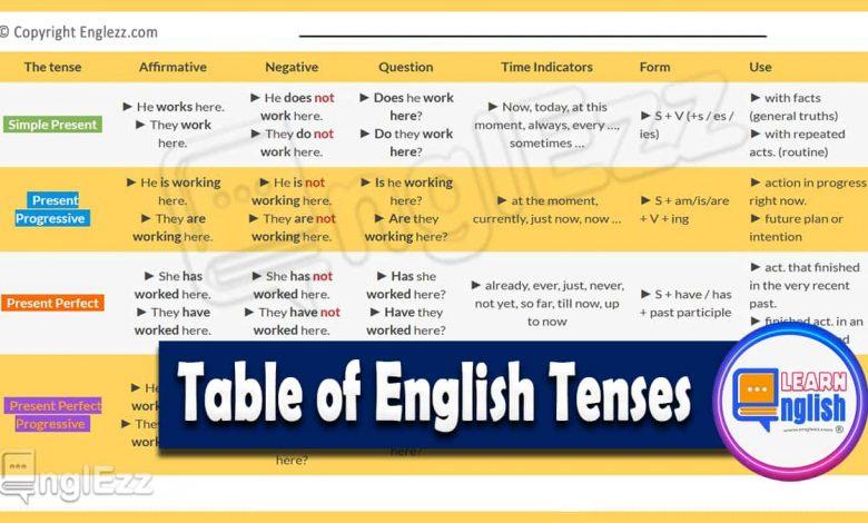 English-Tense-Tables-12-Tenses-in-English