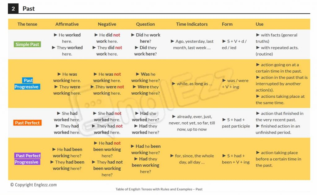 Table of English tenses with rules and examples past-englezz.com.